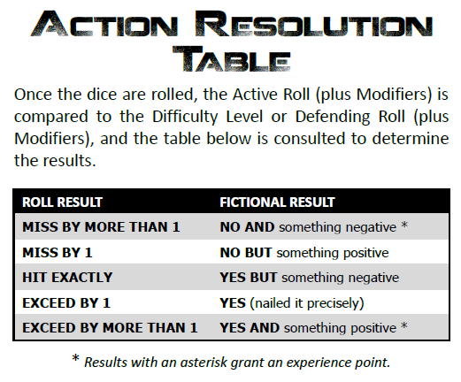 CORE Action Resolution Table